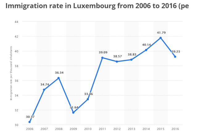 immigration rate to lux.png